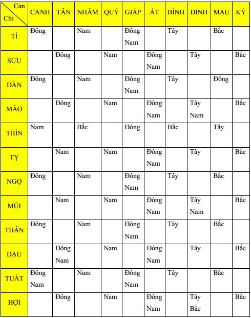 huong-lam-viec-theo-12-con-giap