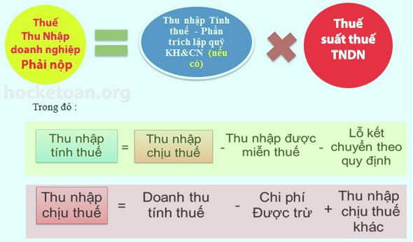 huong-dan-quyet-toan-thue-thu-nhap-doanh-nghiep-va-thue-thu-nhap-ca-nhan-nam-2016-2
