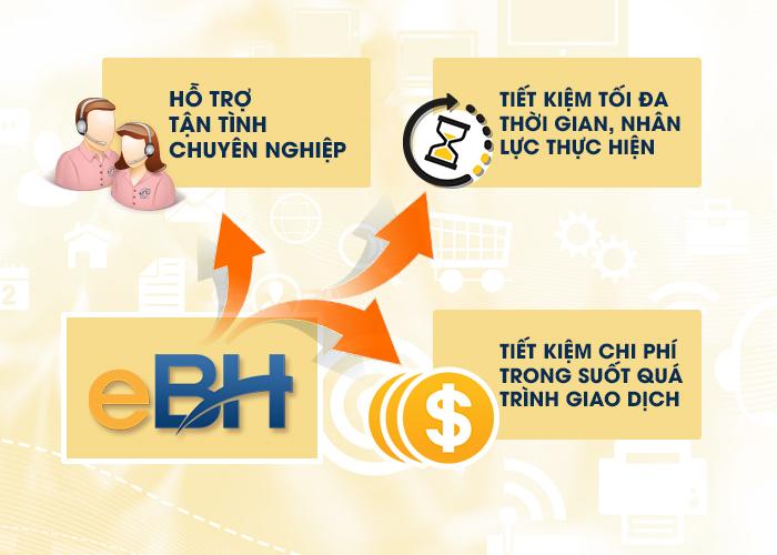 Bảo hiểm xã hội điện tử